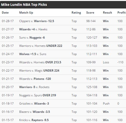 Mike Lundin Top Rated NBA